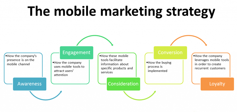 How to get customers to start using mobile marketing techniques