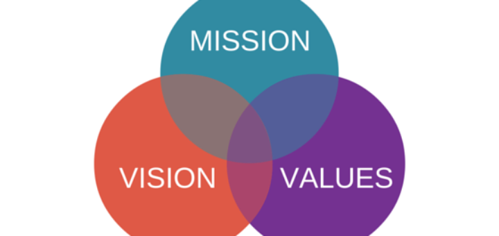 How to define the Mission, Vision and Values of your company