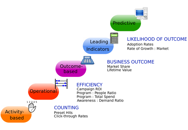 The 6 steps to creating an effective digital strategy