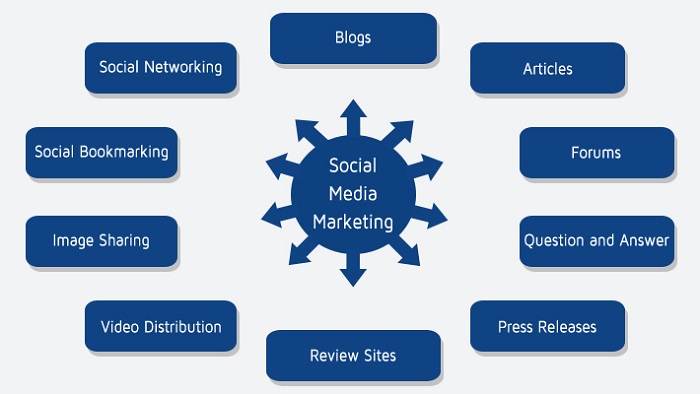 Social Media Marketing yes but not always here and now