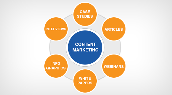 How to Establish a Strategy for Content Marketing